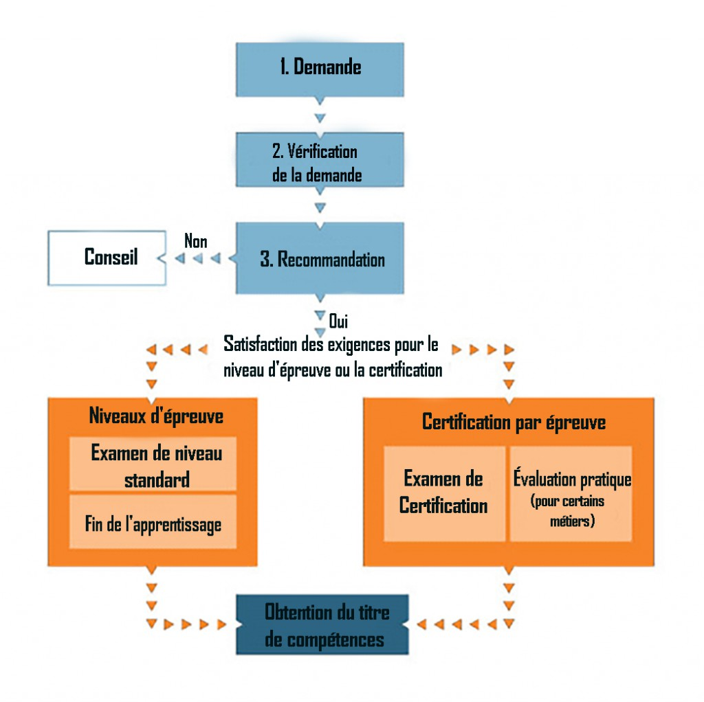 Challenge Certification graphic_FR